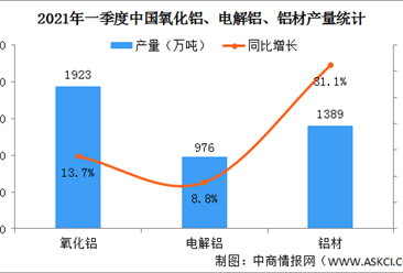 2021年一季度中国铝行业运行情况:价格持续上涨(图)