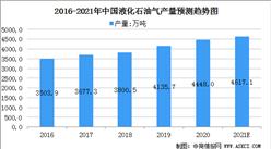 2021中国液化石油气行业发展现状:进口依存度提高(图)