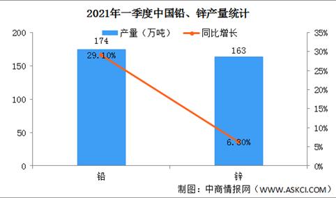 2021年一季度中国铅锌行业运行情况:价格震荡上涨(图)