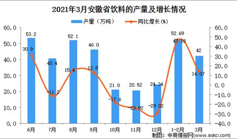 2021年3月安徽省饮料产量数据统计分析