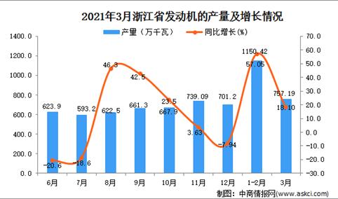 2021年3月浙江省发动机产量数据统计分析