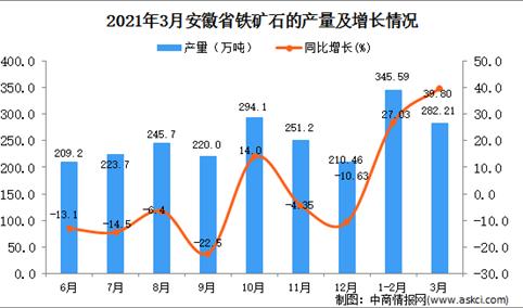 2021年3月安徽省铁矿石产量数据统计分析