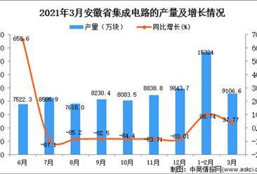 2021年3月安徽省集成电路产量数据统计分析