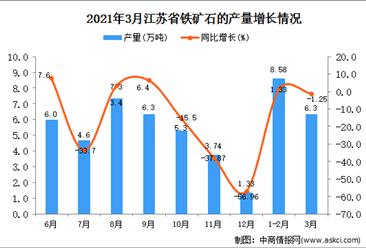 2021年3月江苏省铁矿石产量数据统计分析