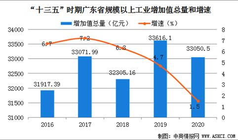 """""""十三五""""时期广东工业经济运行情况分析:工业增速平稳   产业集聚加强"""