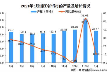 2021年3月浙江省铝材产量数据统计分析
