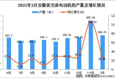 2021年3月安徽省交流电动机产量数据统计分析