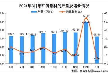 2021年3月浙江省钢材产量数据统计分析