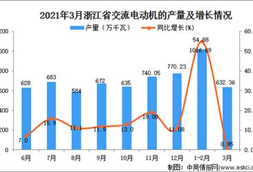 2021年3月浙江省交流电动机产量数据统计分析