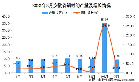 2021年3月安徽省铝材产量数据统计分析