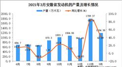 2021年3月安徽省发动机产量数据统计分析