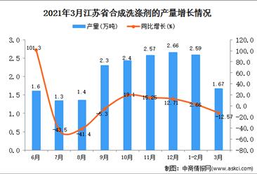 2021年3月江苏省合成洗涤剂产量数据统计分析