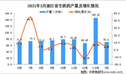 2021年3月浙江省生铁产量数据统计分析