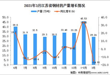 2021年3月江苏省铜材产量数据统计分析