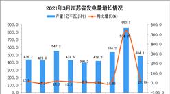 2021年3月江苏省发电量数据统计分析
