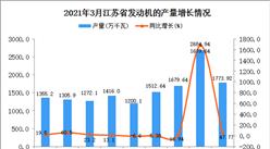 2021年3月江苏省发动机产量数据统计分析