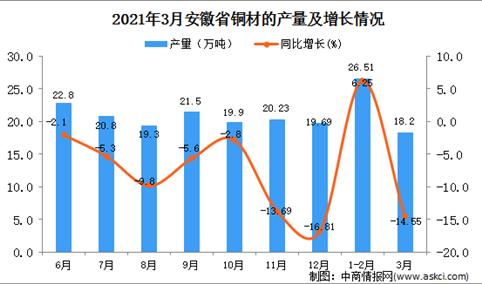 2021年3月安徽省铜材产量数据统计分析