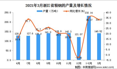 2021年3月浙江省粗钢产量数据统计分析