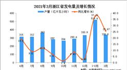 2021年3月浙江省发电量数据统计分析