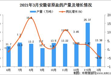 2021年3月安徽省原盐产量数据统计分析