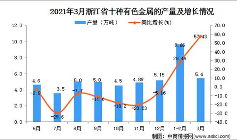 2021年3月浙江省有色金属产量数据统计分析