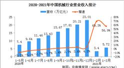 2021年一季度机械行业运行情况:利润总额同比增长232.7%(图)