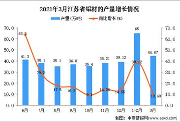 2021年3月江苏省铝材产量数据统计分析