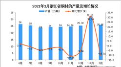 2021年3月浙江省铜材产量数据统计分析