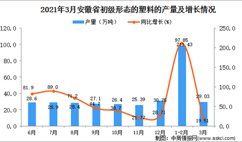 2021年3月安徽省塑料产量数据统计分析