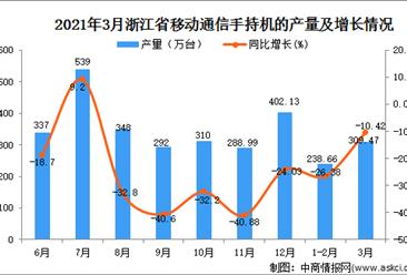 2021年3月浙江省手机产量数据统计分析