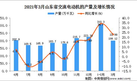 2021年3月山东省交流电动机产量数据统计分析