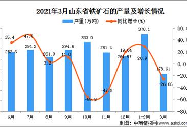 2021年3月江西省铁矿石产量数据统计分析