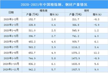 2021年一季度中国铜行业运行情况:现货均价同比增长38.1%(图)