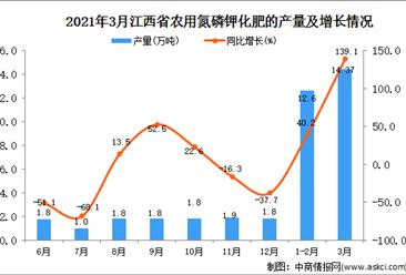 2021年3月江西省化肥产量数据统计分析