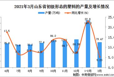 2021年3月山东省塑料产量数据统计分析