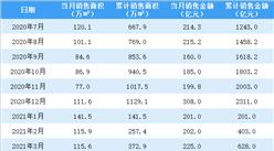 2021年4月首创置业销售简报:销售额同比增长26.14%(附图表)
