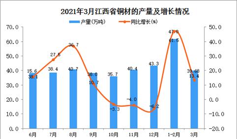 2021年3月江西省铜材产量数据统计分析