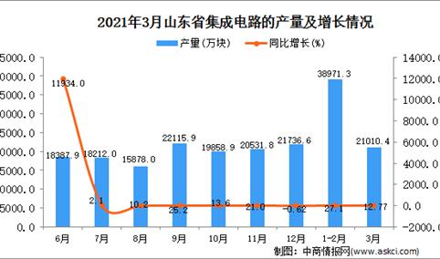 2021年3月山东省集成电路产量数据统计分析