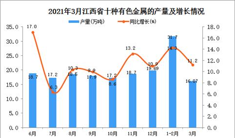 2021年3月江西省有色金属产量数据统计分析