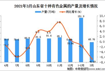 2021年3月山东省有色金属产量数据统计分析