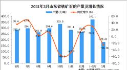 2021年3月山东省铁矿石产量数据统计分析