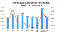 2021年3月山东省彩色电视机产量数据统计分析