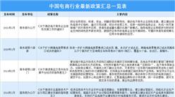 2021年中国电商行业最新政策汇总一览(图)