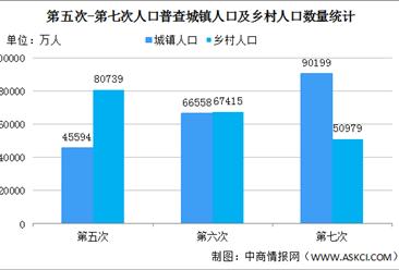 第七次人口普查结果:城镇人口增加23642万 乡村人口减少16436万(图)
