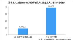 第七次人口普查结果:劳动年龄人口8.8亿 人口平均年龄38.8岁(图)