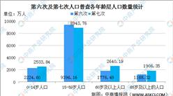 第七次人口普查结果:劳动力人口减少 老龄化加剧(图)