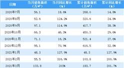 2021年4月佳兆业销售简报:销售额同比增长74.1%(附图表)