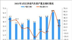 2021年3月江西省汽车产量数据统计分析