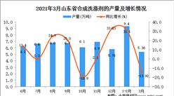 2021年3月山东省洗涤剂产量数据统计分析