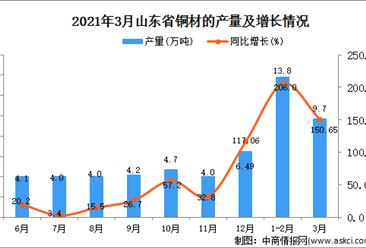 2021年3月山东省铜材产量数据统计分析